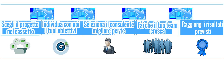 procedimento consulente di progetto aziende fart fondartigianato obiettivi risultati retica