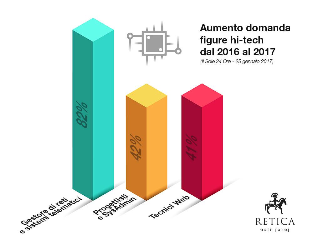 aumento richiesta lavoratori digital hi tech retina